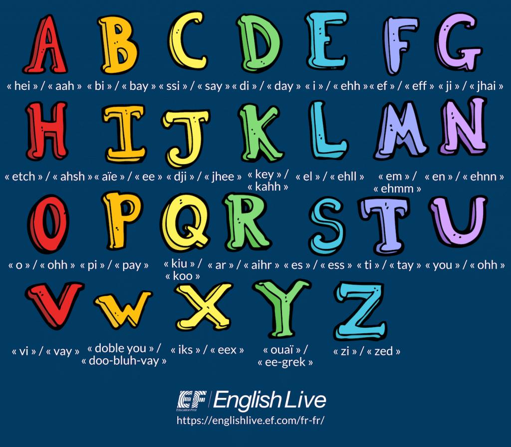 Lalphabet En Anglais Lettres Prononciation Et Astuces